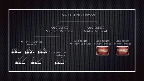 MALO CLINIC Protocol