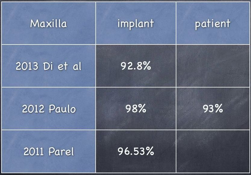 Success rate of All on 4 maxilla